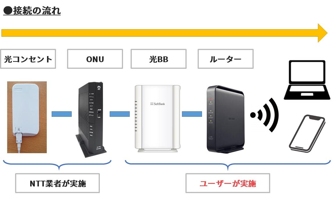 ソフトバンク ルーター 設定 Yahoo! BB 光...