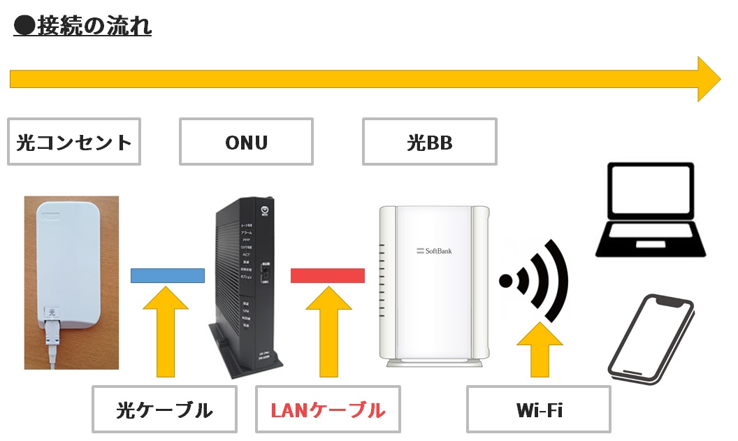 帯域 ソフトバンク 幅 光 通信速度に影響する? 帯域幅とは